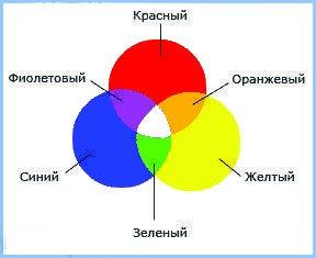Цвета спектра